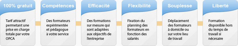 Avantages formation